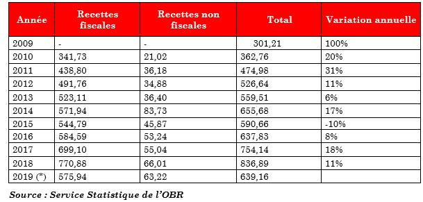 Tableau illustratif des recettes collectées depuis 20009 à 2019