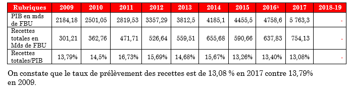 Evolution du taux de prélèvement des recettes (en % du PIB)